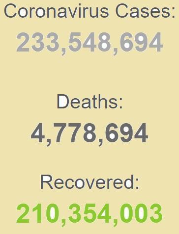 بهبودی بیش از 210 میلیون بیمار کرونایی در دنیا